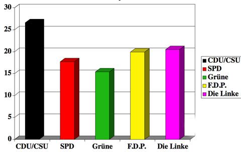 Endergebnis der TV Total Bundestagswahl 2009